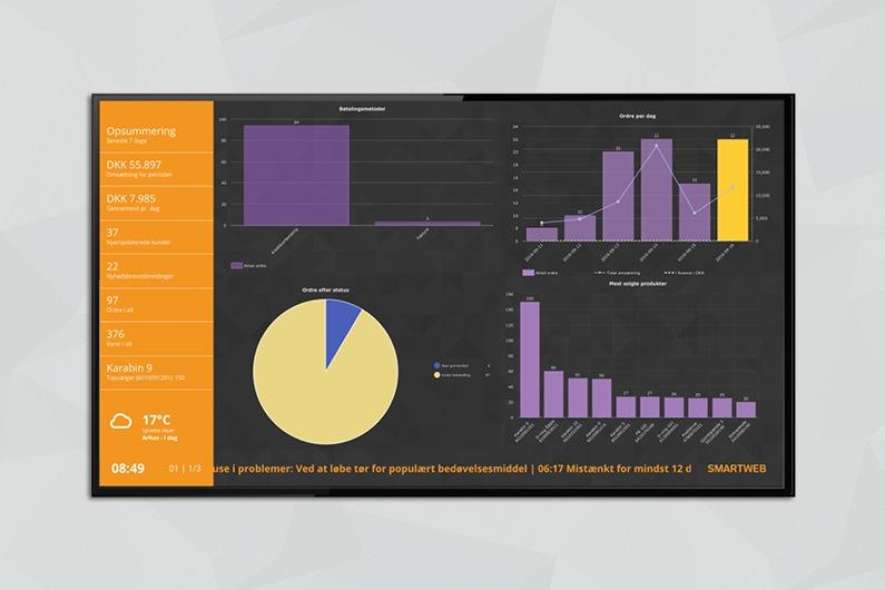 Infoskærme med friske salgstal direkte fra din SmartWeb shop løsning